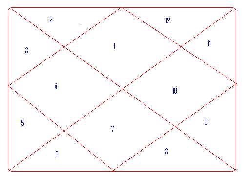 Planets in Vedic Astrology | ayurveda-portal de